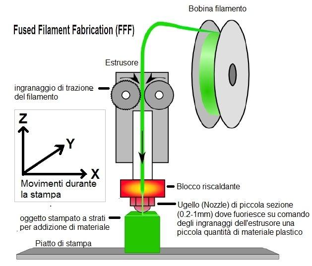 Tecnologia stampa 3d Fused Filament Fabrication (FFF)